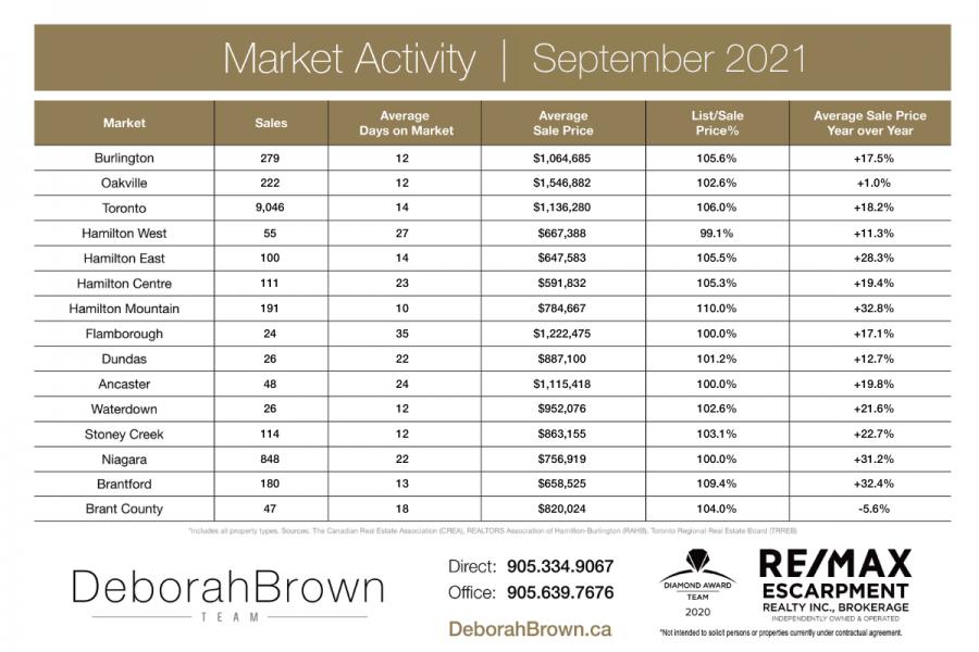 Market Activity - September 2021